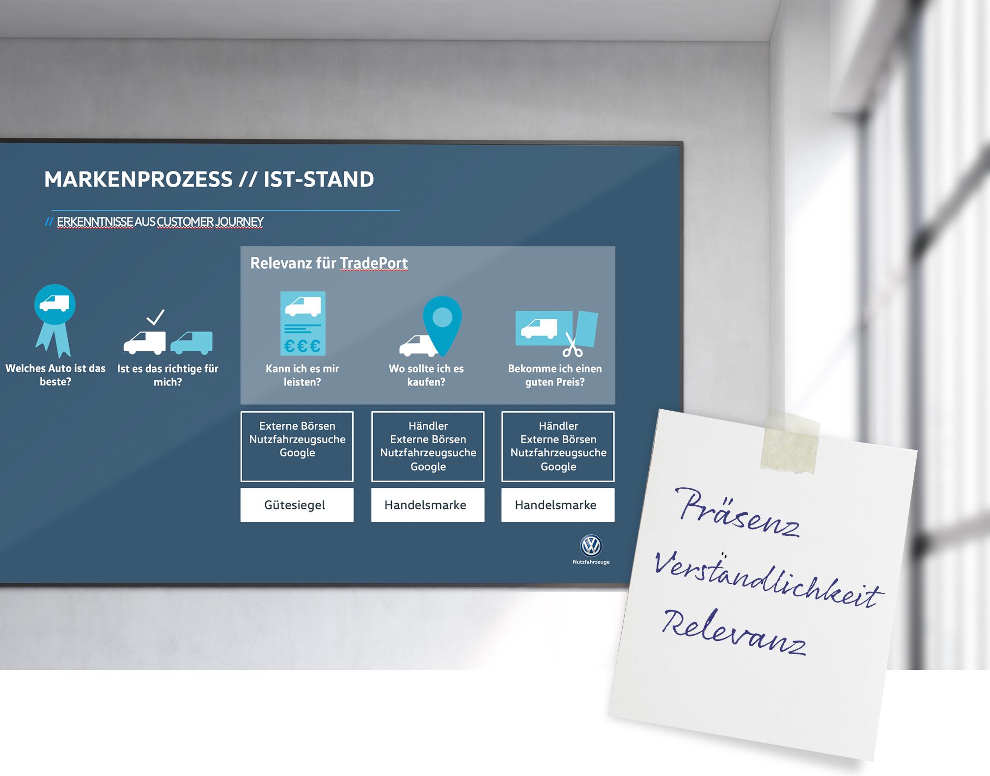 Abbildung der Präsentation zu dem IST-Stand des Markenprozess