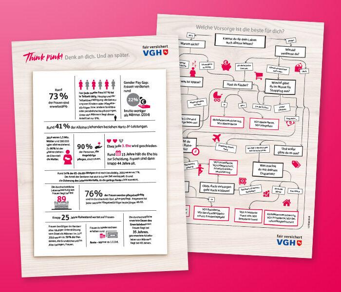 VGH Handelsmarketing Verkaufsunterlage Think Pink