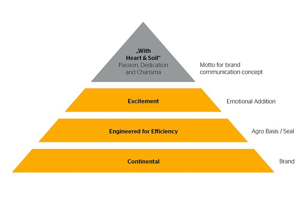 Continental Commercial Specialty Tires – Agricultural Tires Pyramide